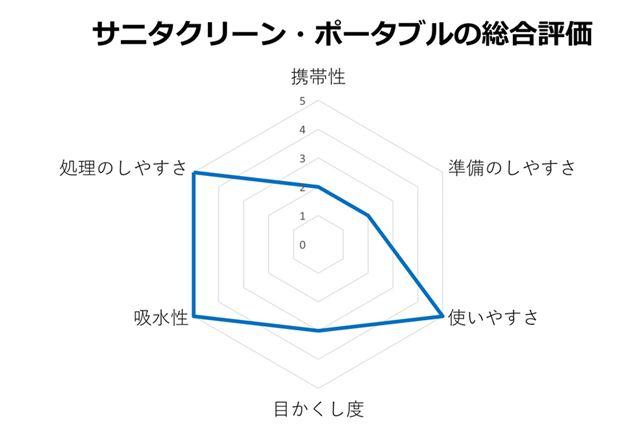 サニタクリーン・ポータブルの総合評価
