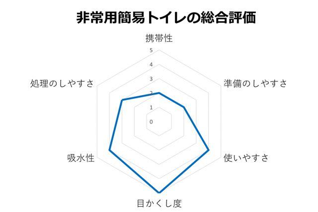 非常用簡易トイレの総合評価