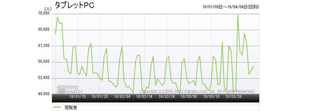図1:「タブレットPC」カテゴリーのアクセス推移(過去3か月)