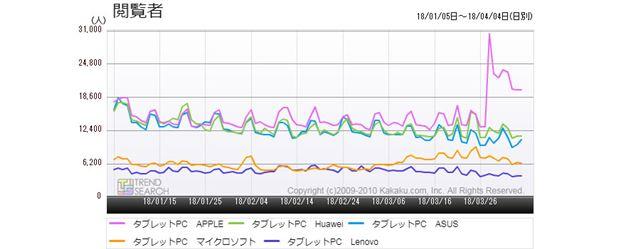 図2:「タブレットPC」カテゴリーにおける主要5メーカー別のアクセス推移(過去3か月)