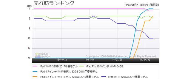 図4:「iPad」主要モデルの売れ筋ランキング推移(過去1か月)