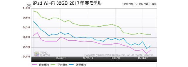 図6:アップル「第5世代 iPad(Wi-Fi/32GBモデル)」の価格推移(過去1か月)