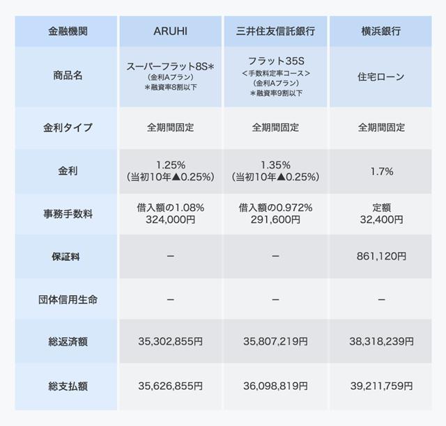 全期間固定金利型の総支払額比較。借入額3000万円、返済期間30年、ボーナス払いなし、新規借り入れ。価格.com住宅ローンシミュレーションや住宅金融支援機構サイトで試算(金利は2018年4月時点)