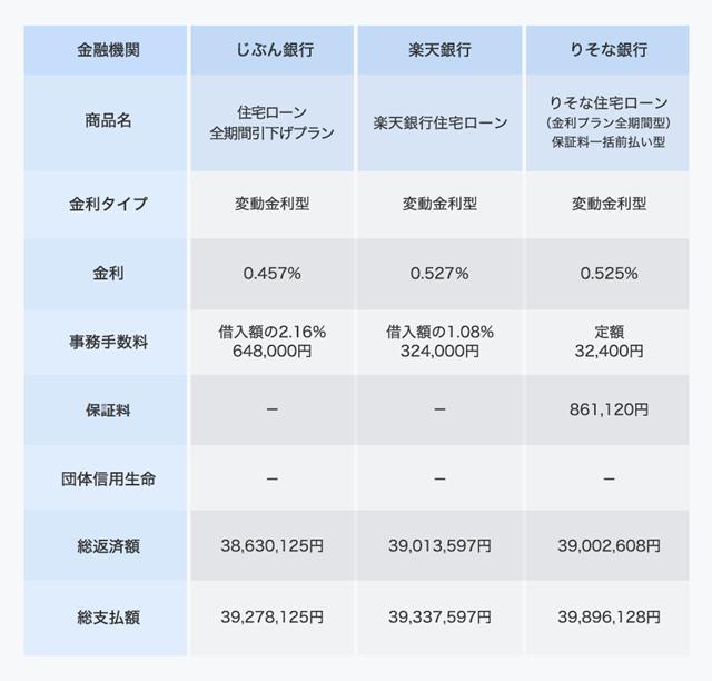 変動金利型の総支払額比較 。借入額3000万円、返済期間30年、ボーナス払いなし、新規借り入れ。金利は10年後から3年ごとに1%上昇と仮定。価格.com住宅ローンシミュレーションで試算(金利は2018年4月時点)