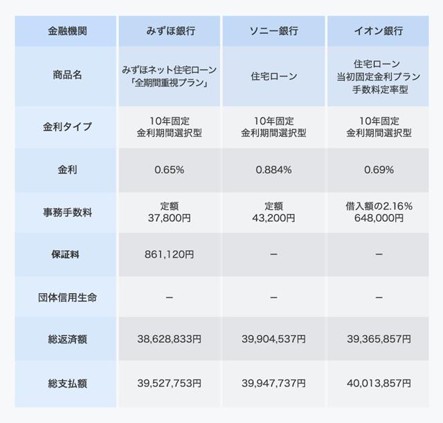 10年固定金利期間選択型の総支払額比較。借入額3000万円、返済期間30年、ボーナス払いなし、新規借り入れ。金利は10年後から10年ごとに2%上昇と仮定。価格.com住宅ローンシミュレーションで試算(金利は2018年4月時点)