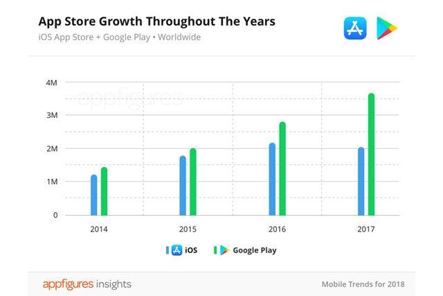 両プラットフォームにおける2014〜2017年の配信アプリ総数を示したグラフ