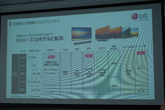 有機ELテレビ2018年モデルのラインアップ