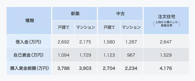 国土交通省「平成27年度住宅市場動向調査」