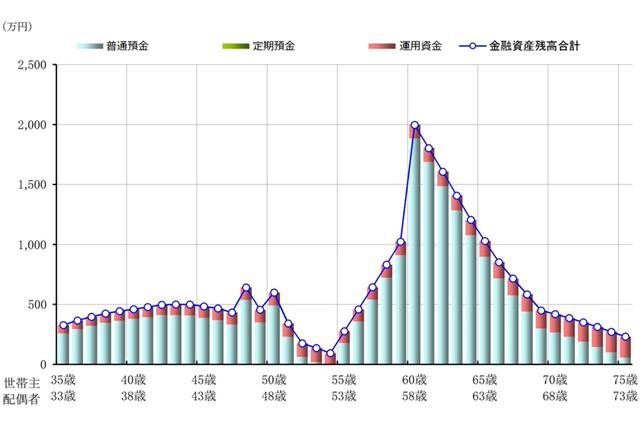 Aパターンでの今後40年間の金融資産残高の推移を示したグラフ