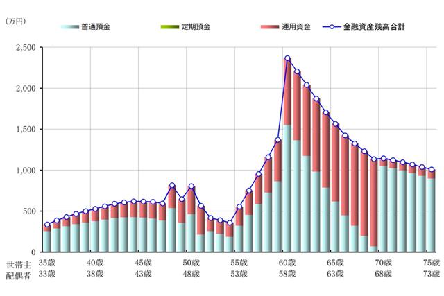改善後:Aパターンでの今後40年間の金融資産残高推移を示したグラフ