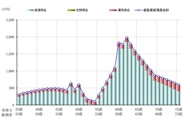 Bパターンでの今後40年間の金融資産残高の推移を示したグラフ