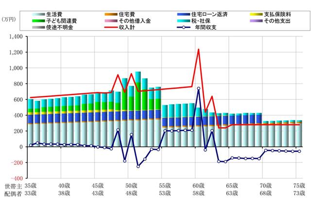 改善後:Bパターンでの今後40年間の収支予想を示したグラフ