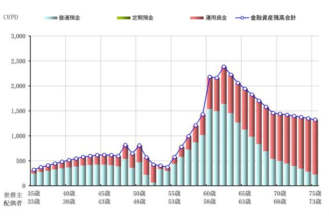改善後:Bパターンでの今後40年間の金融資産残高推移を示したグラフ