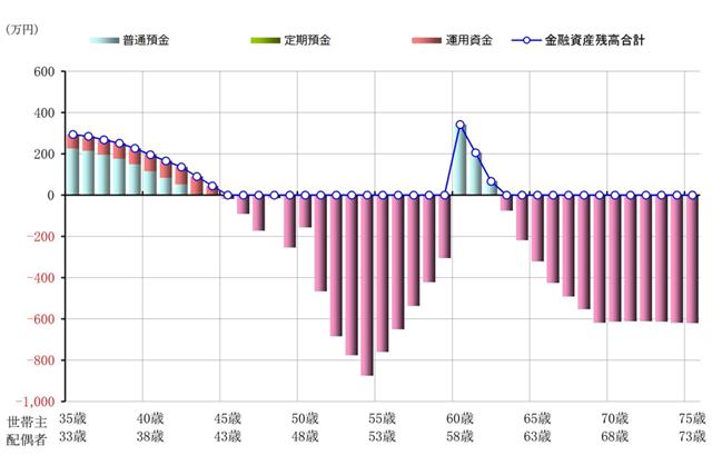 Cパターンでの今後40年間の金融資産残高の推移を示したグラフ