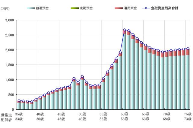 改善後:Cパターンでの今後40年間の金融資産残高推移を示したグラフ