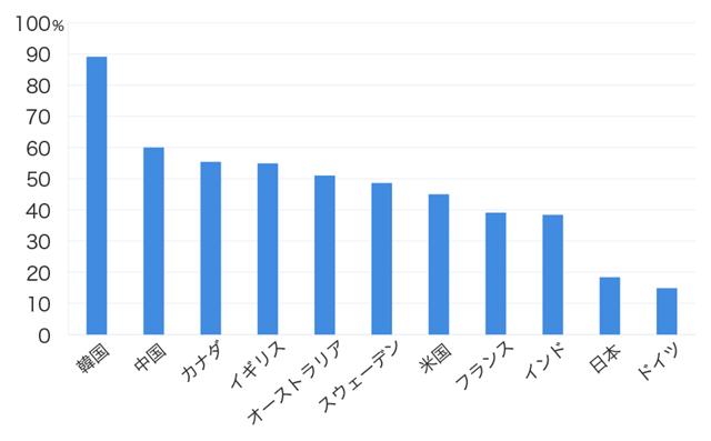 各国のキャッシュレス決済比率の状況(2015 年)。経済産業省「キャッシュレス・ビジョン」より引用