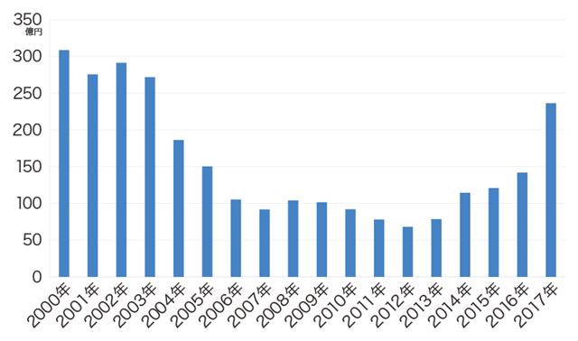 クレジットカード不正使用被害の発生件数。日本クレジット協会より引用