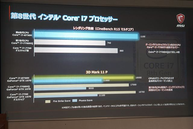 CPUの世代が進んだことで、大幅なパフォーマンス向上と果たしたという