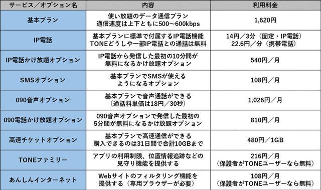 TONE SIMの料金プランとオプションの一覧