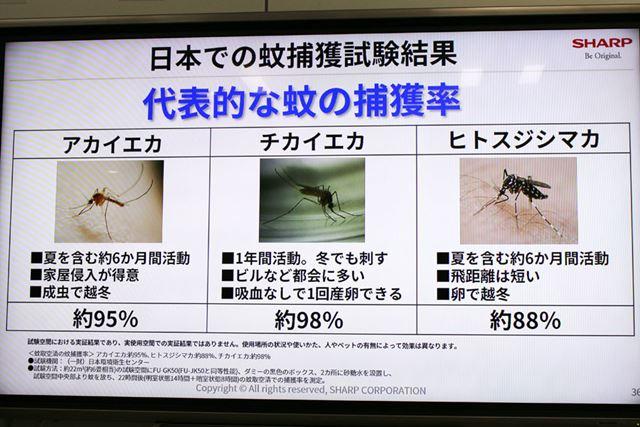 日本に多い3種類の蚊の捕獲率は、一番低いヒトスジシマカでも約88%