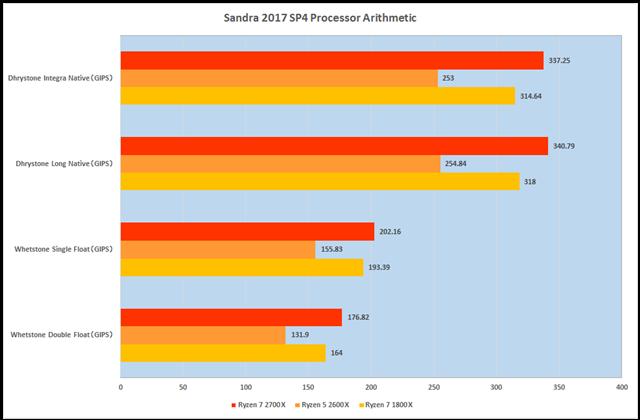 グラフ1:Sandra 2017 SP4 Processor Arithmetic
