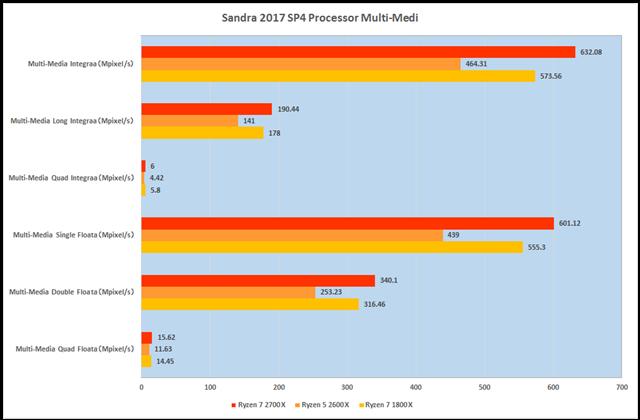 グラフ2:Sandra 2017 SP4 Processor Multi-Media