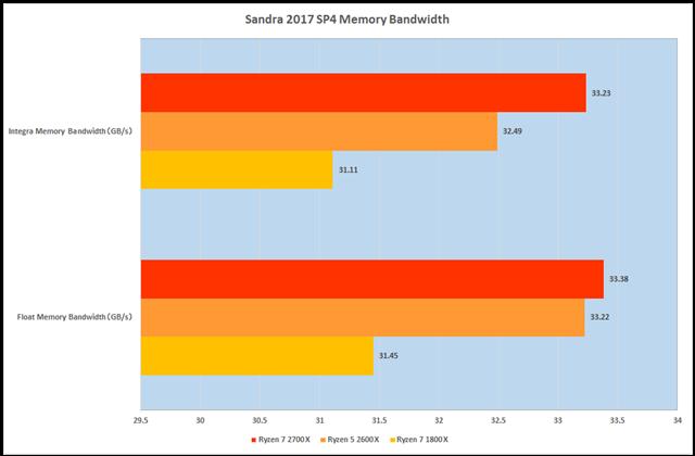 グラフ4:Sandra 2017 SP4 Memory Bandwidth