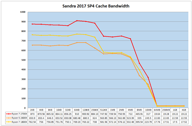 グラフ6:Sandra 2017 SP4 Cache Bandwidth