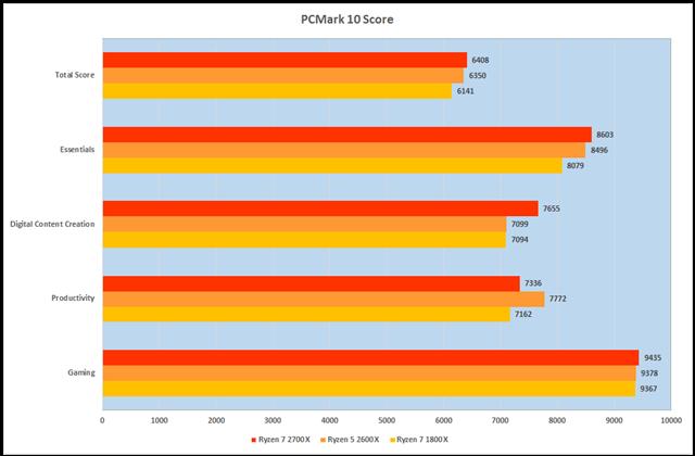 グラフ8:Futuremark「PCMark10」
