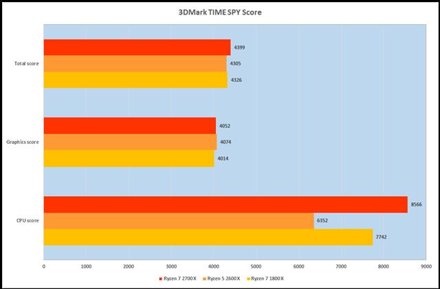 グラフ10:3DMark Time Spy