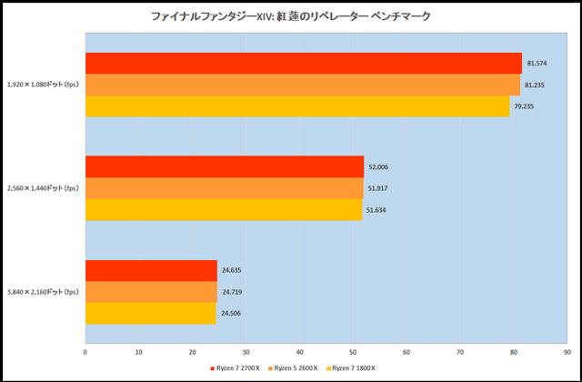 グラフ13:ファイナルファンタジーXIV: 紅蓮のリベレーター