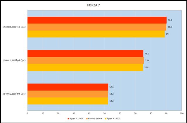 グラフ14:Forza Motorsport 7