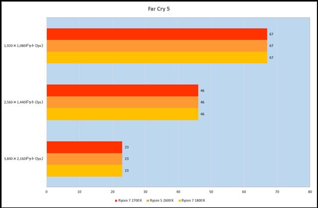 グラフ16:Far Cry 5