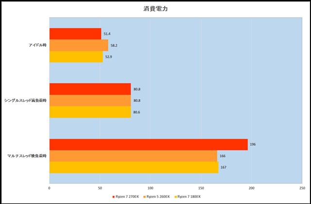 グラフ17:消費電力