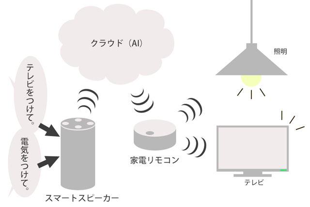 スマートスピーカーとWi-Fi家電リモコンを組み合わせた家電操作のイメージ図