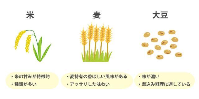 味噌の原料による味の違い