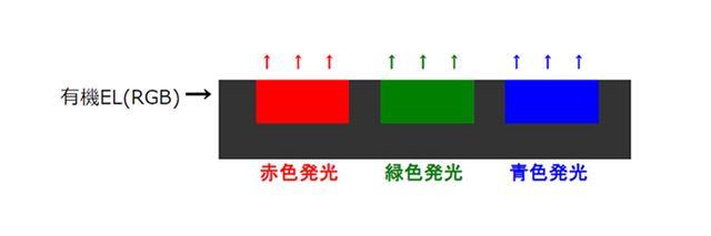 RGB方式のイメージ。光の3原色であるRGBそれぞれに発光する有機EL素子を使用する