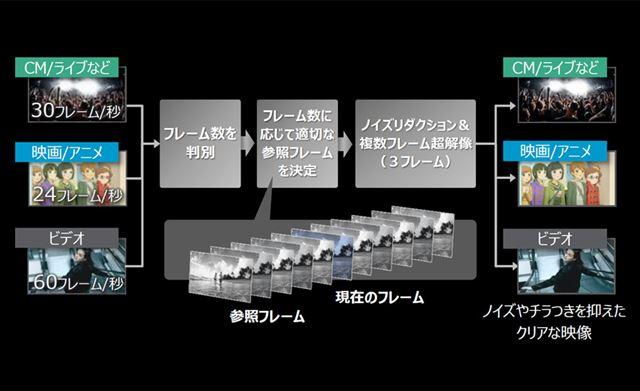 「BS/CS 4KビューティX PRO」による超解像処理の仕組みイメージ