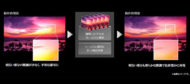 緻密なコントラスト制御を行う「HDRリアライザー」にも対応。HDR映像の再現性を高めている