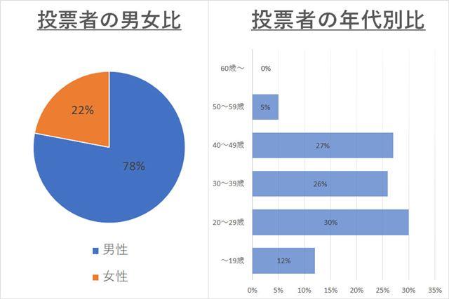 公式ウェブサイトに掲載されている投票者の属性内訳。意外にも20代の割合が一番多い