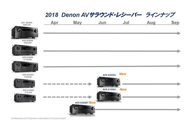 最エントリー機のAVR-550BTが加わったことで、デノンAVアンプのラインアップは6製品に