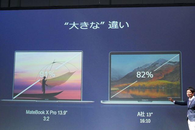 画面領域率は91%で、アップルの13型「MacBook Pro」の82%を上回る