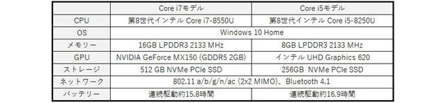 Core i7とCore i5モデルの基本スペック比較表