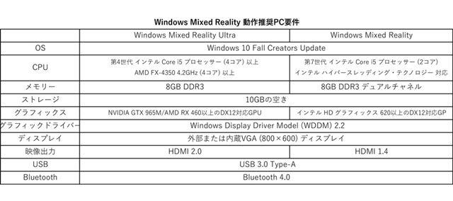 Windows Mixed Reality 動作推奨PC要件(日本エイサー 製品情報ページより)