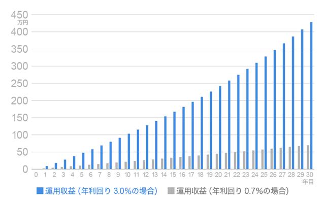 300万円を年0.7%、年3.0%の利回りで運用した場合の、それぞれの運用収益の推移。野村證券のマネーシミュレーター「みらい電卓」を使って計算。グラフは30年まで