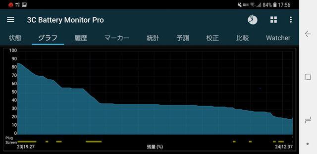 Galaxy S9+の検証を行った18時間におけるバッテリー消費の様子。当初の残量86%から18%まで消費した
