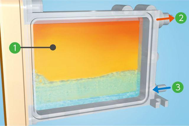 (3)から入ってきた水を、(1)の湯沸しユニットが瞬間的に温め、(2)からお湯を供給する