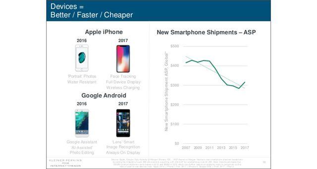 スマートフォンの平均価格を表したグラフ(右)