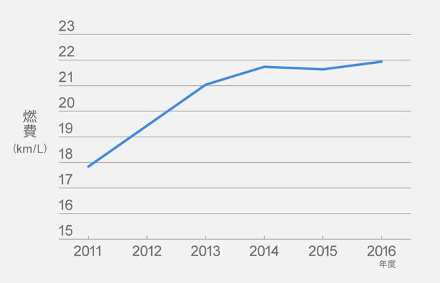 クルマの燃費は毎年改善している。ガソリン乗用車の燃費平均値の推移(全体、国土交通省の資料より)