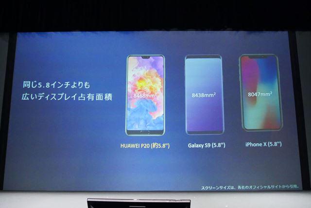 ディスプレイの占有面積はサムスン「Galaxy S9」やアップル「iPhone X」よりも大きい